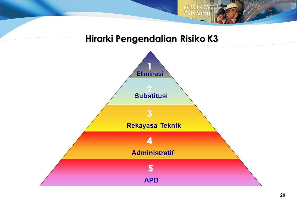 Hirarki Pengendalian Risiko K3