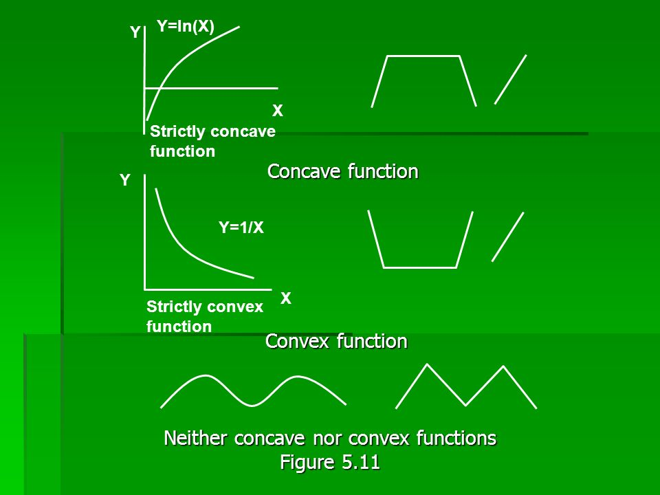 Neither concave nor convex functions