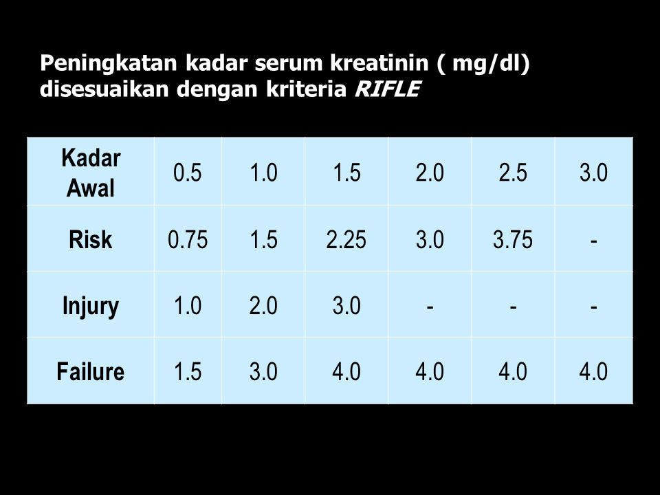 Kadar Awal Risk Injury Failure