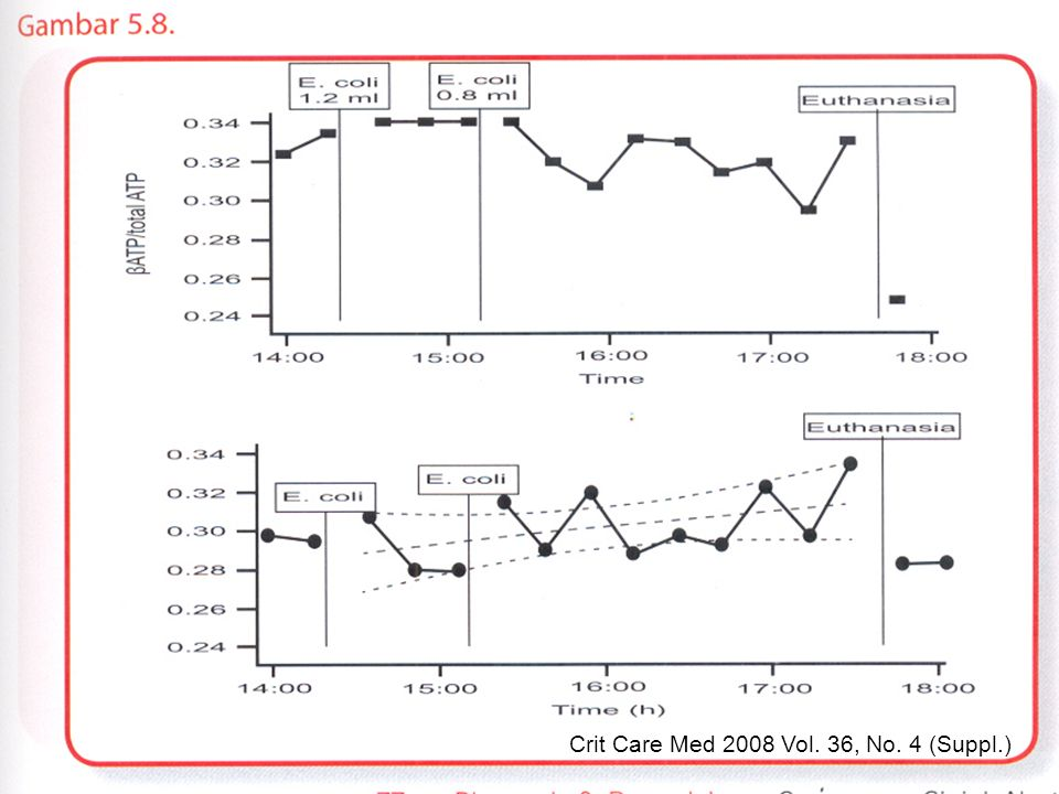 Crit Care Med 2008 Vol. 36, No. 4 (Suppl.)