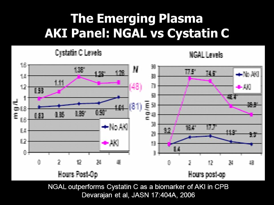 The Emerging Plasma AKI Panel: NGAL vs Cystatin C