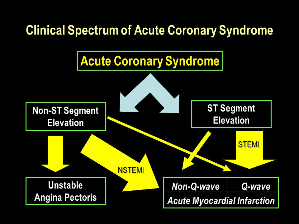 Clinical Spectrum of Acute Coronary Syndrome