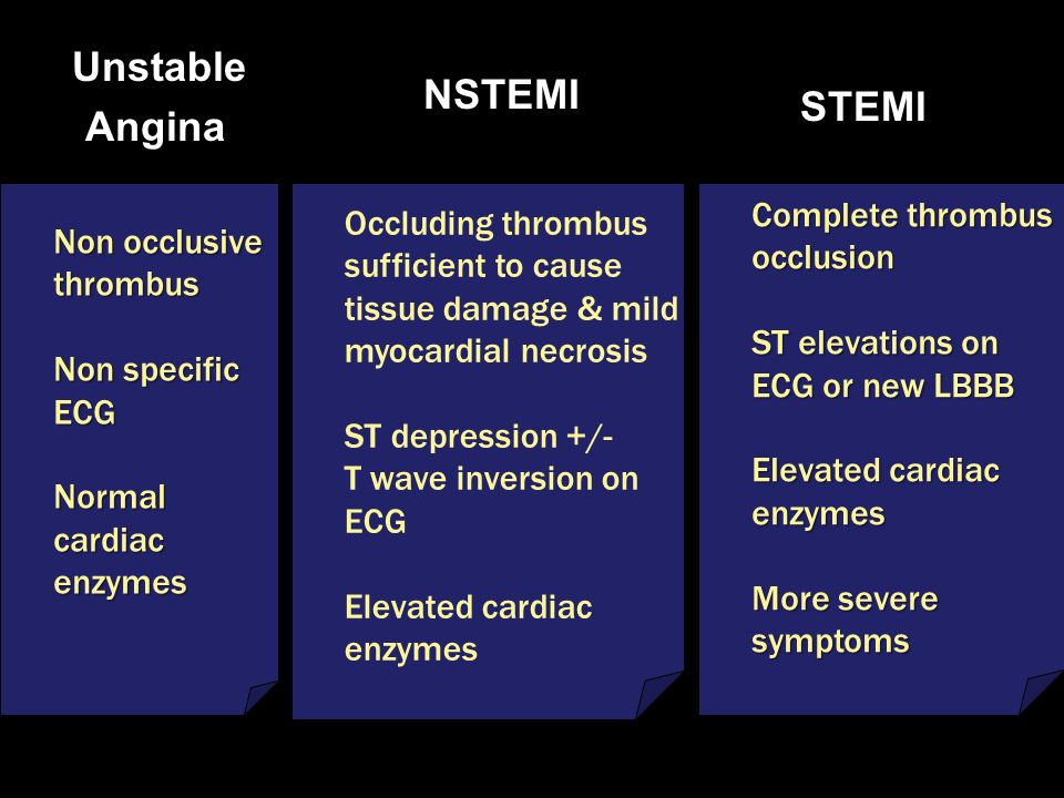 NSTEMI Angina STEMI Complete thrombus Occluding thrombus Non occlusive
