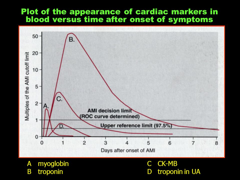 Plot of the appearance of cardiac markers in blood versus time after onset of symptoms