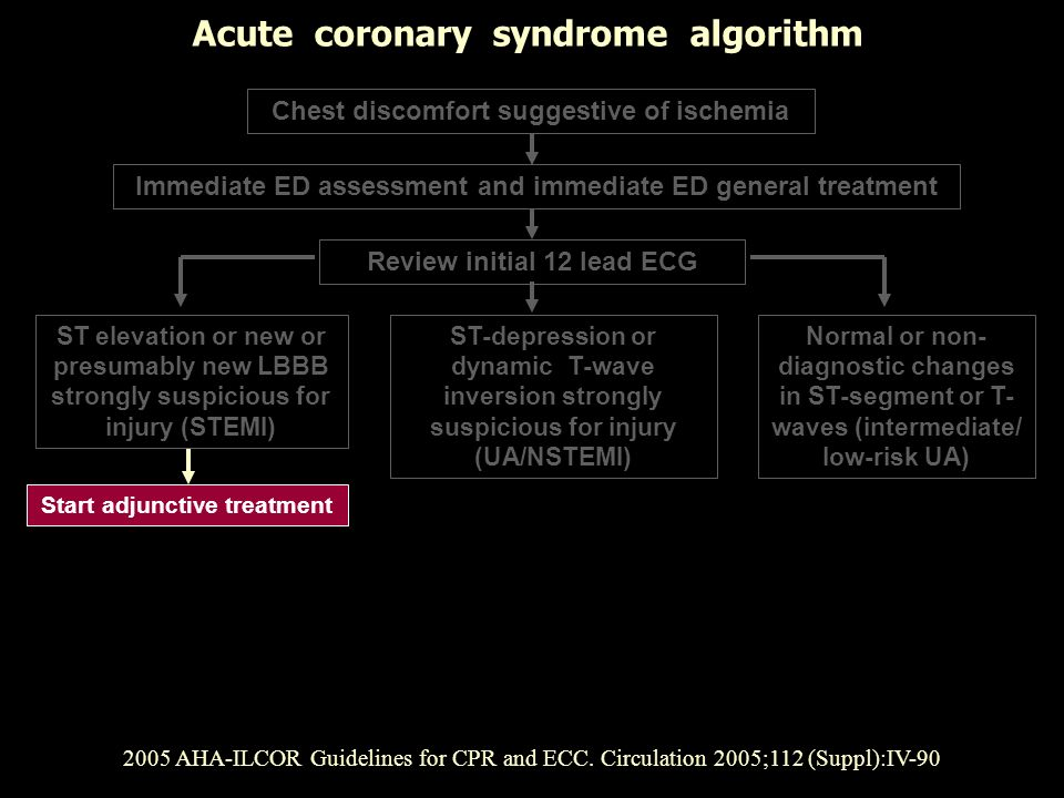 Acute coronary syndrome algorithm
