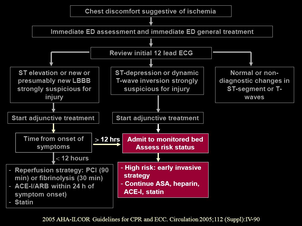 Chest discomfort suggestive of ischemia