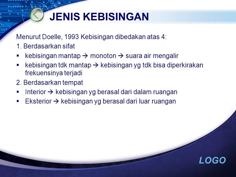JENIS KEBISINGAN Menurut Doelle, 1993 Kebisingan dibedakan atas 4: