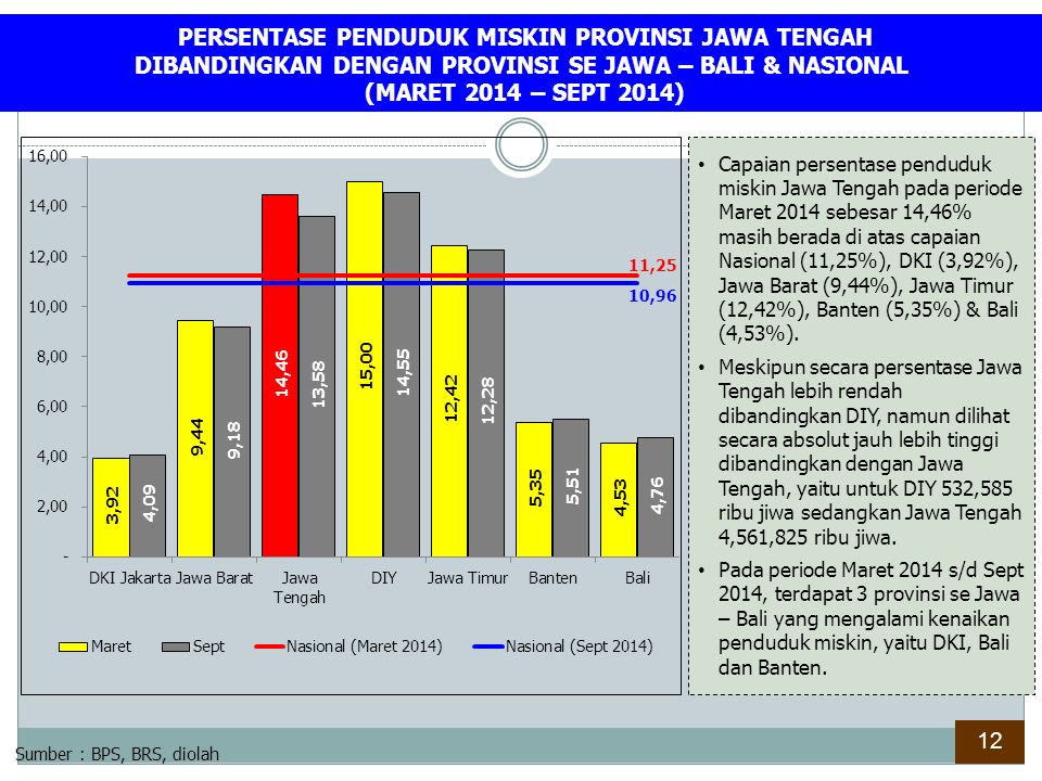 PERSENTASE PENDUDUK MISKIN PROVINSI JAWA TENGAH DIBANDINGKAN DENGAN PROVINSI SE JAWA – BALI & NASIONAL (MARET 2014 – SEPT 2014)