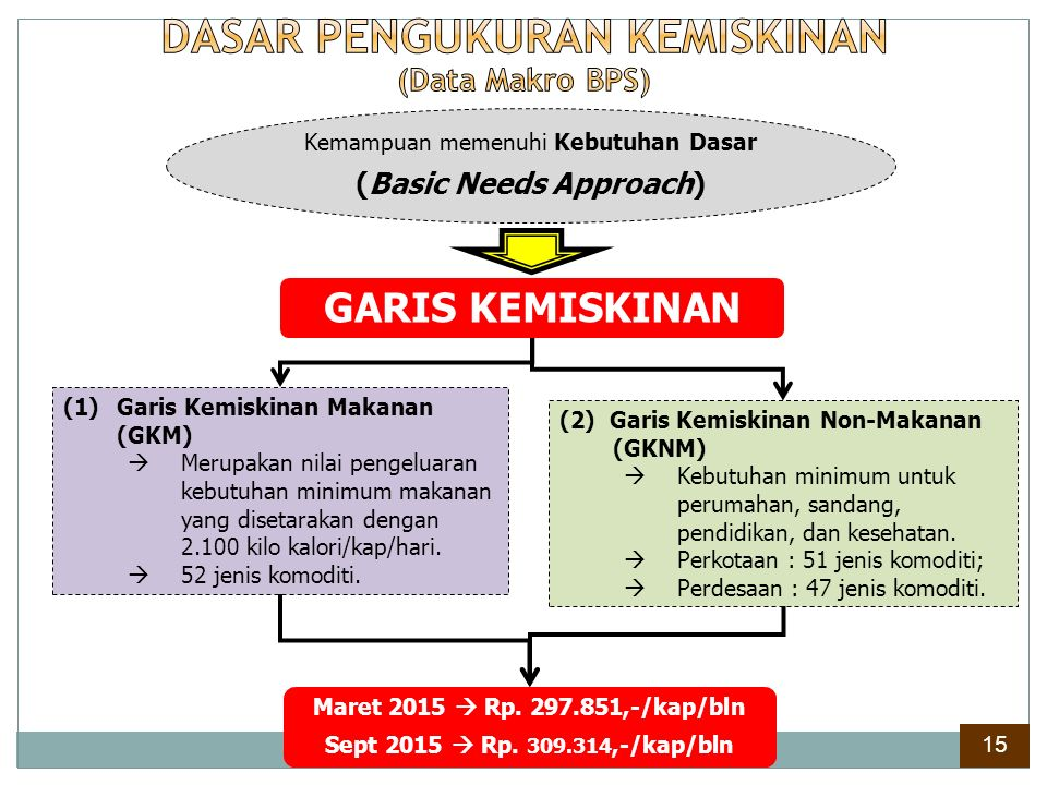 DASAR PENGUKURAN KEMISKINAN (Data Makro BPS) (Basic Needs Approach)