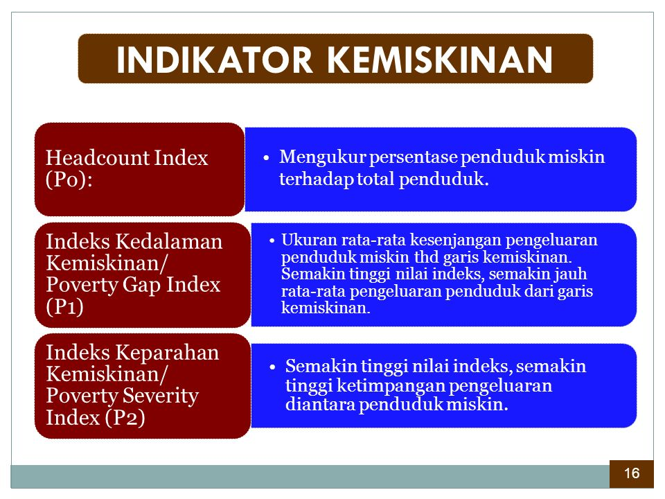 INDIKATOR KEMISKINAN Headcount Index (Po):