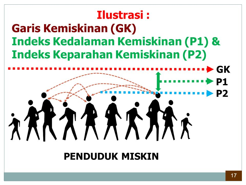 Indeks Kedalaman Kemiskinan (P1) & Indeks Keparahan Kemiskinan (P2)