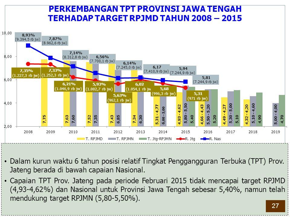 PERKEMBANGAN TPT PROVINSI JAWA TENGAH TERHADAP TARGET RPJMD TAHUN 2008 – 2015