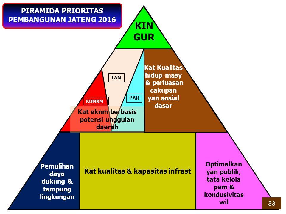 KIN GUR PIRAMIDA PRIORITAS PEMBANGUNAN JATENG 2016