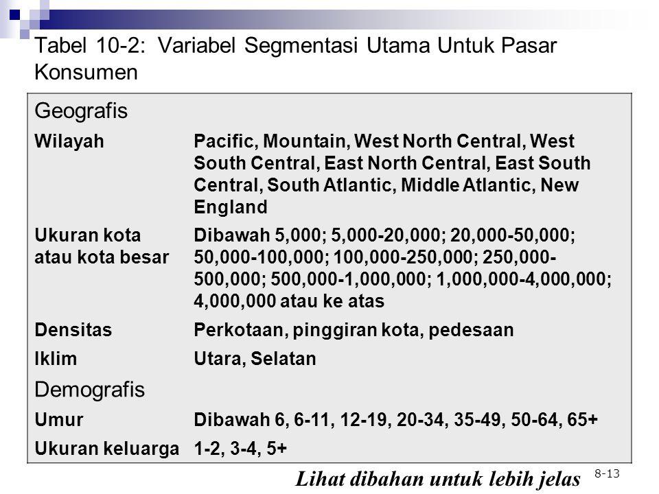 Tabel 10-2: Variabel Segmentasi Utama Untuk Pasar Konsumen