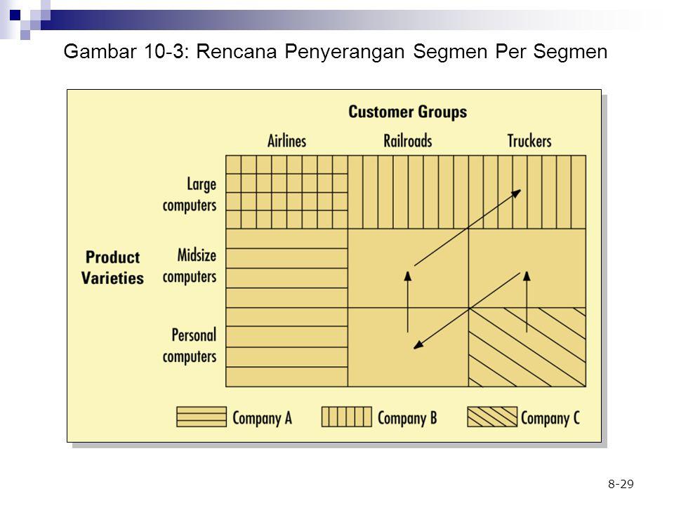 Gambar 10-3: Rencana Penyerangan Segmen Per Segmen