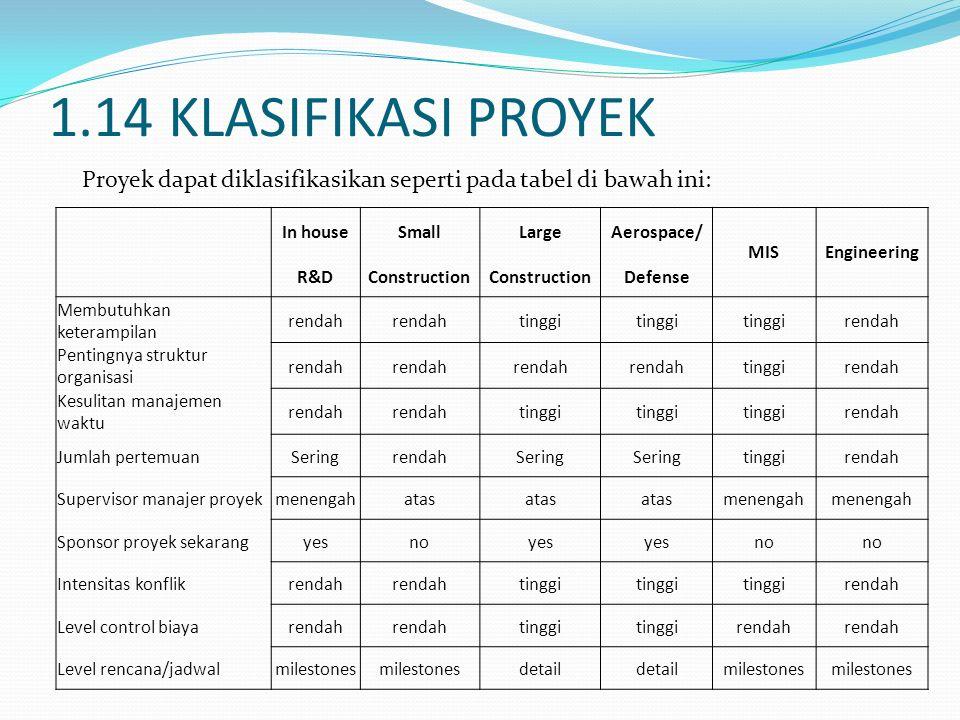1.14 KLASIFIKASI PROYEK Proyek dapat diklasifikasikan seperti pada tabel di bawah ini: In house.