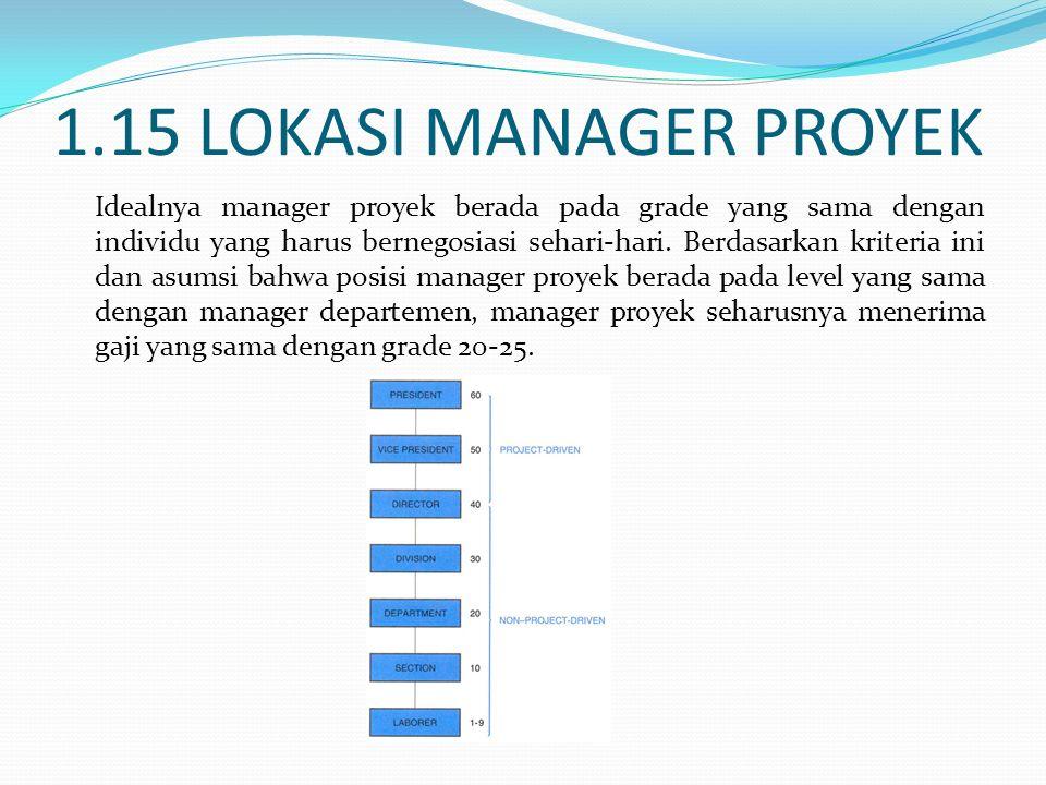 1.15 LOKASI MANAGER PROYEK