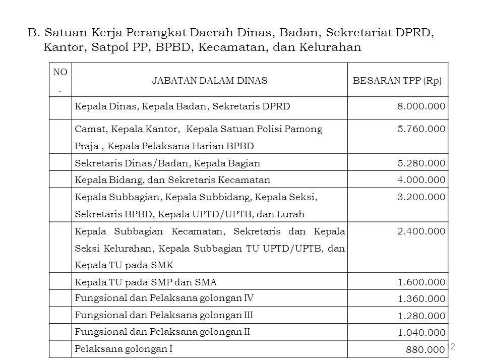 B. Satuan Kerja Perangkat Daerah Dinas, Badan, Sekretariat DPRD,