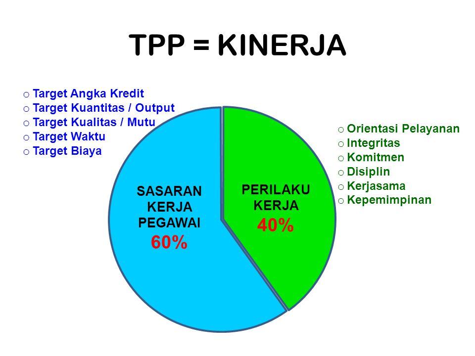 TPP = KINERJA 40% 60% SASARAN KERJA PEGAWAI PERILAKU KERJA