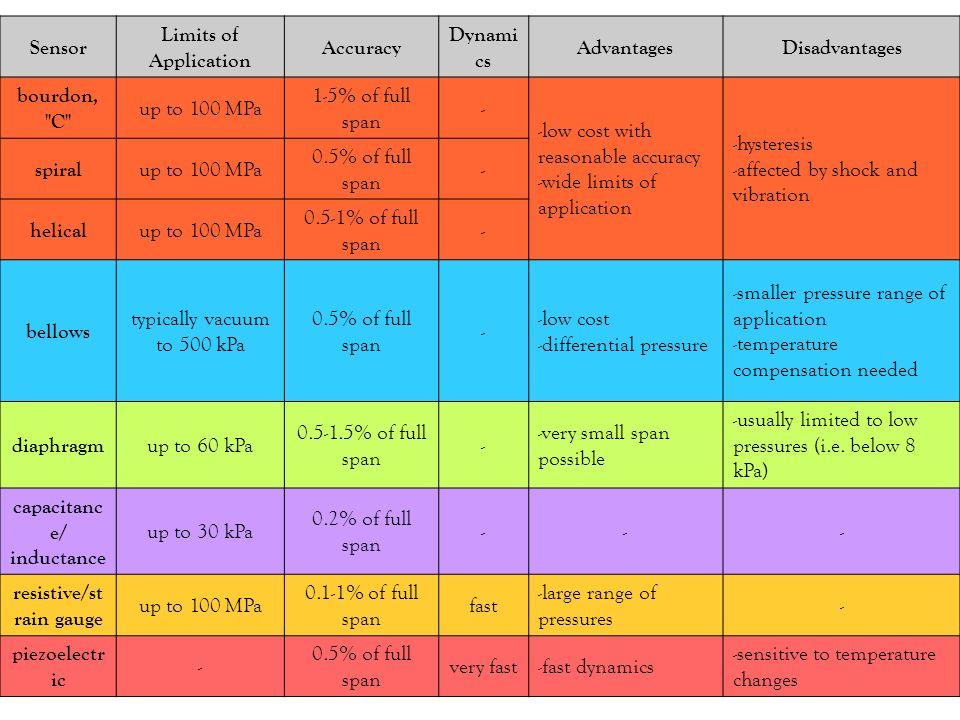 capacitance/ inductance resistive/strain gauge
