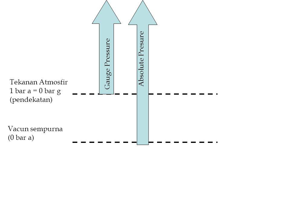 Absolute Presure Gauge Pressure. Tekanan Atmosfir. 1 bar a = 0 bar g. (pendekatan) Vacun sempurna.