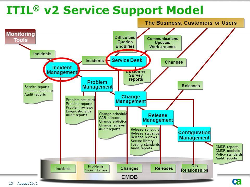 ITIL® v2 Service Support Model