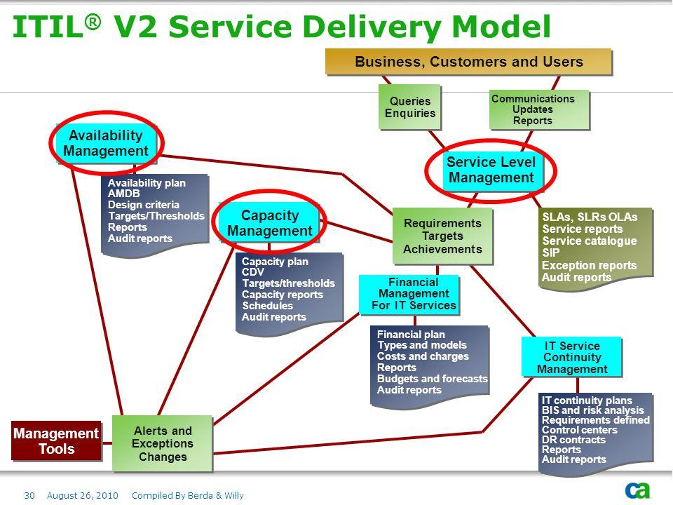 ITIL® V2 Service Delivery Model