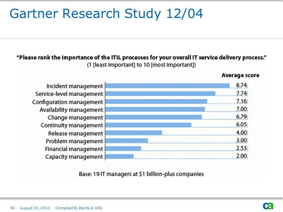 Gartner Research Study 12/04