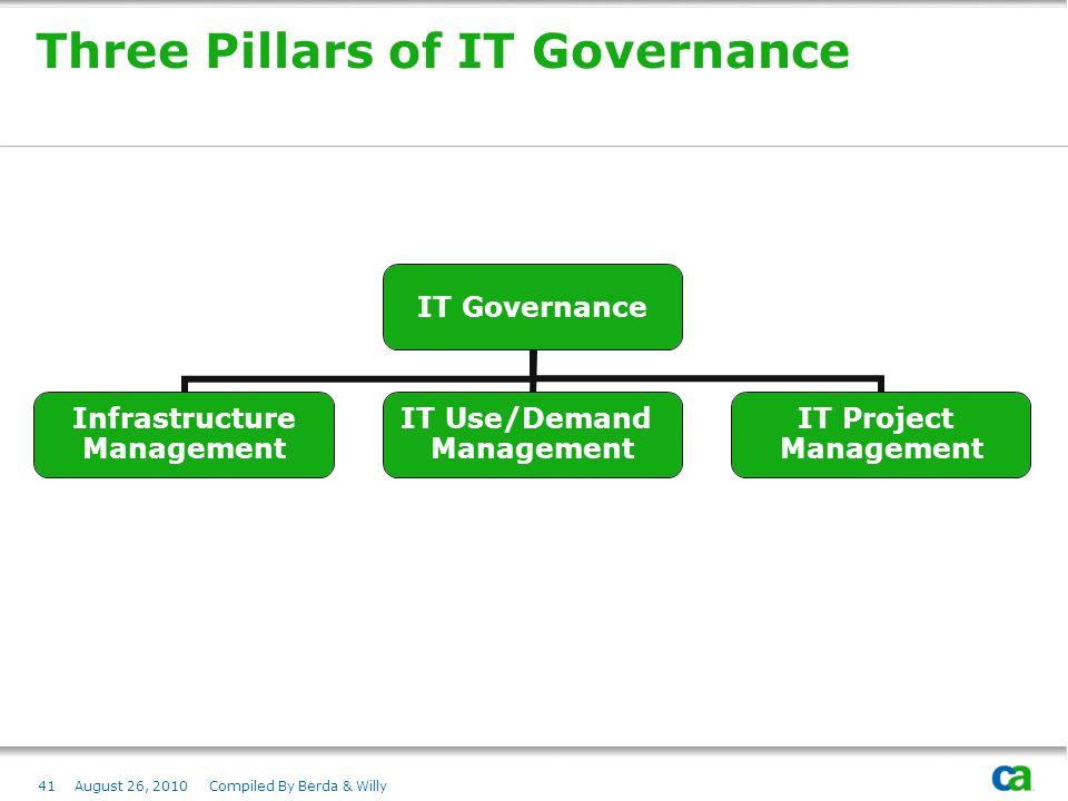 Three Pillars of IT Governance
