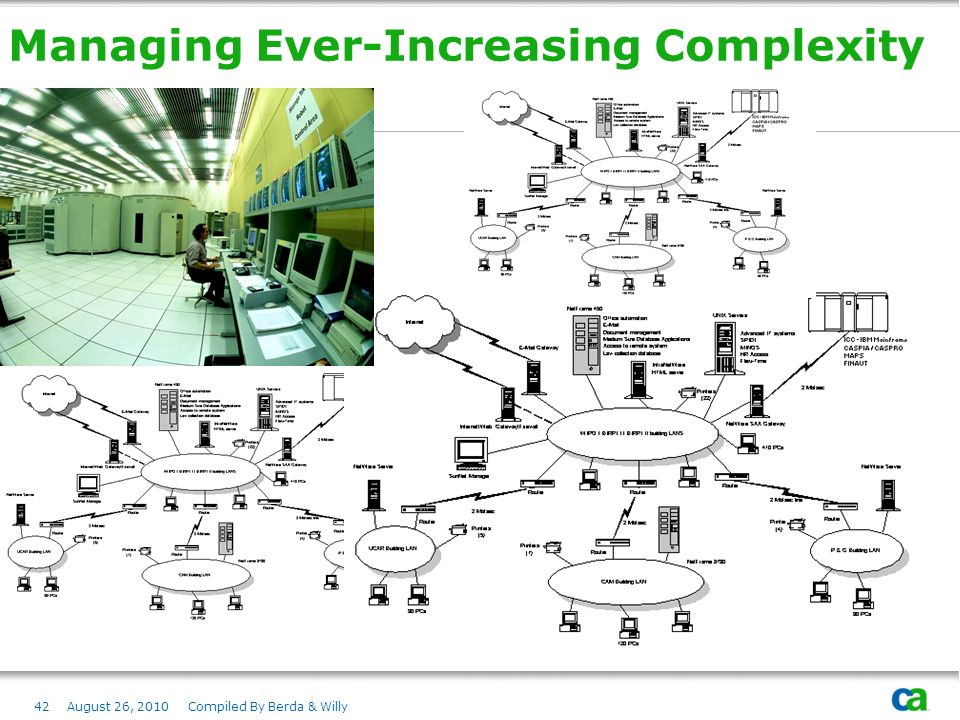 Managing Ever-Increasing Complexity