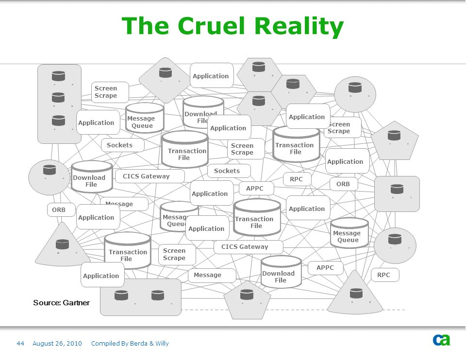 The Cruel Reality Source: Gartner Screen Scrape Message Queue Sockets