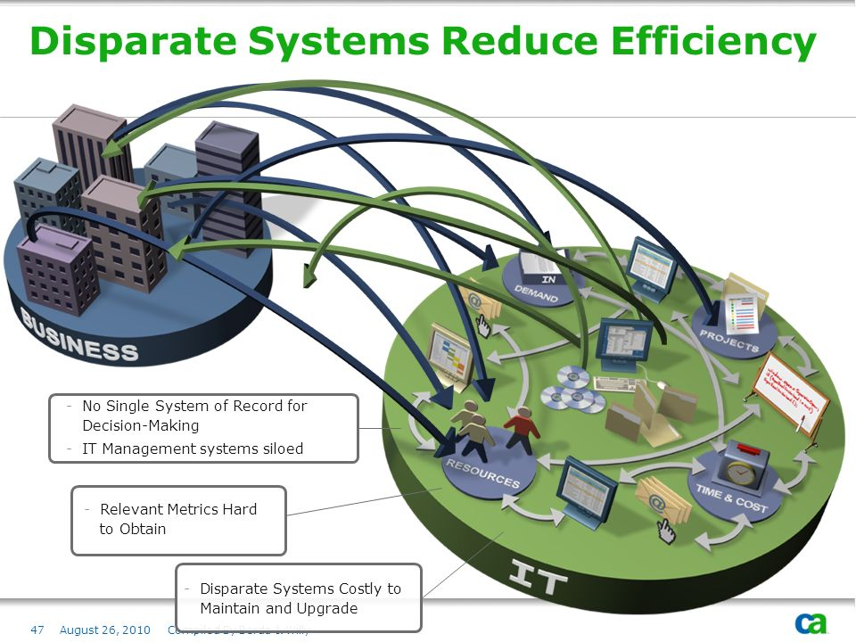 Disparate Systems Reduce Efficiency