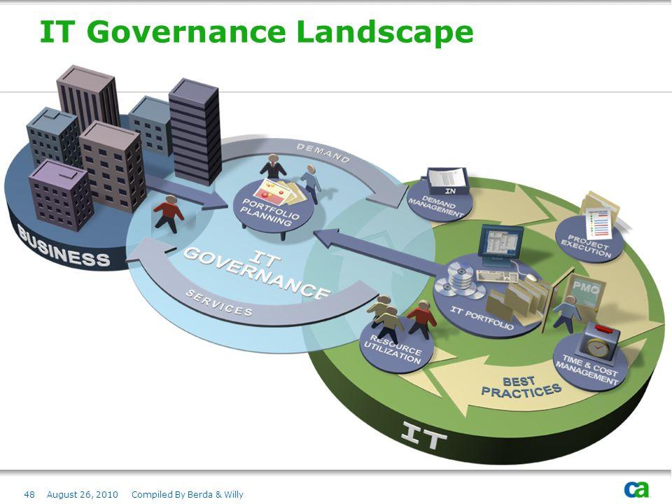 IT Governance Landscape