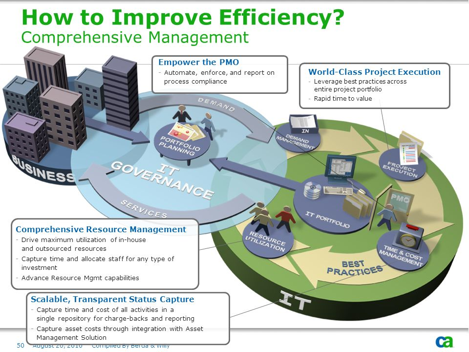 How to Improve Efficiency Comprehensive Management
