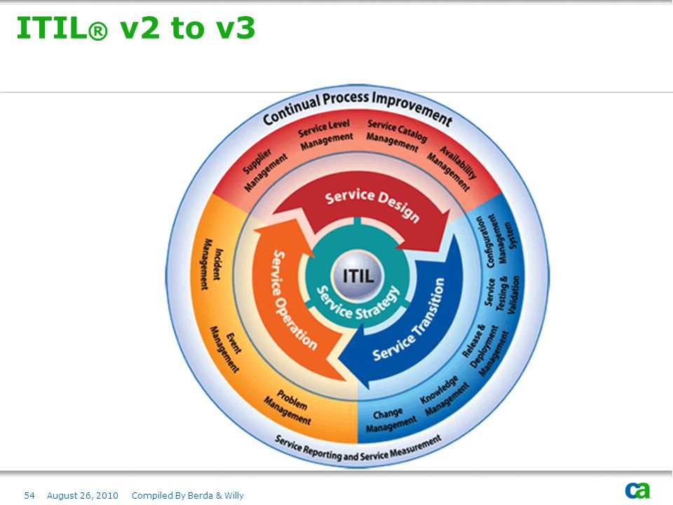 ITIL® v2 to v3 August 26, 2010 Compiled By Berda & Willy