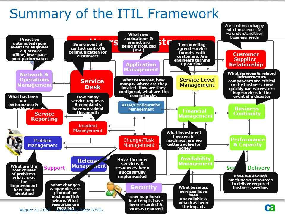 Summary of the ITIL Framework