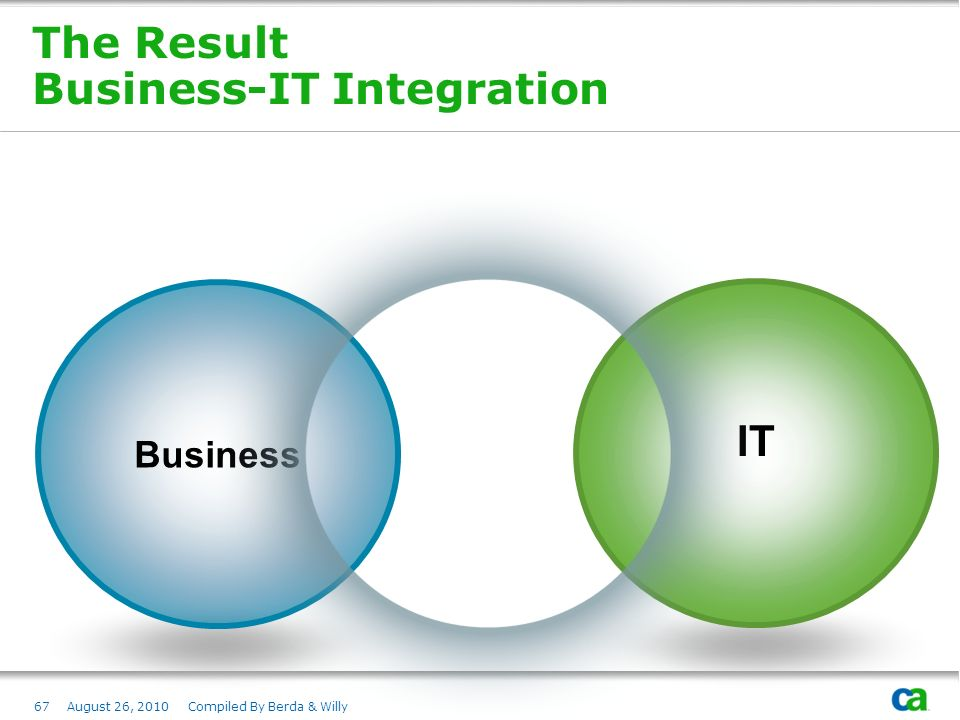 The Result Business-IT Integration