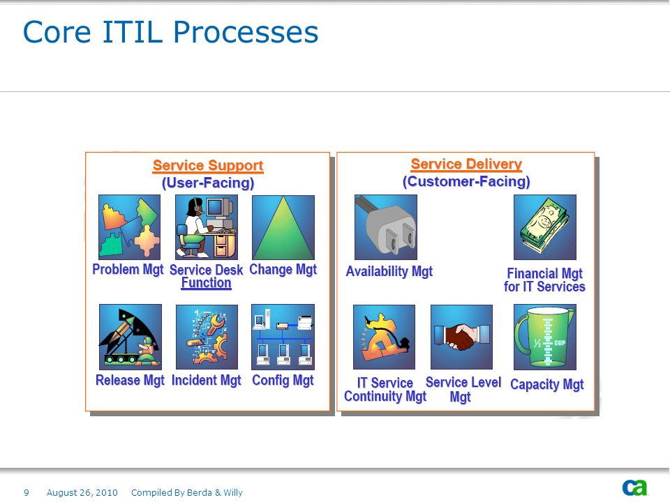 Core ITIL Processes August 26, 2010 Compiled By Berda & Willy