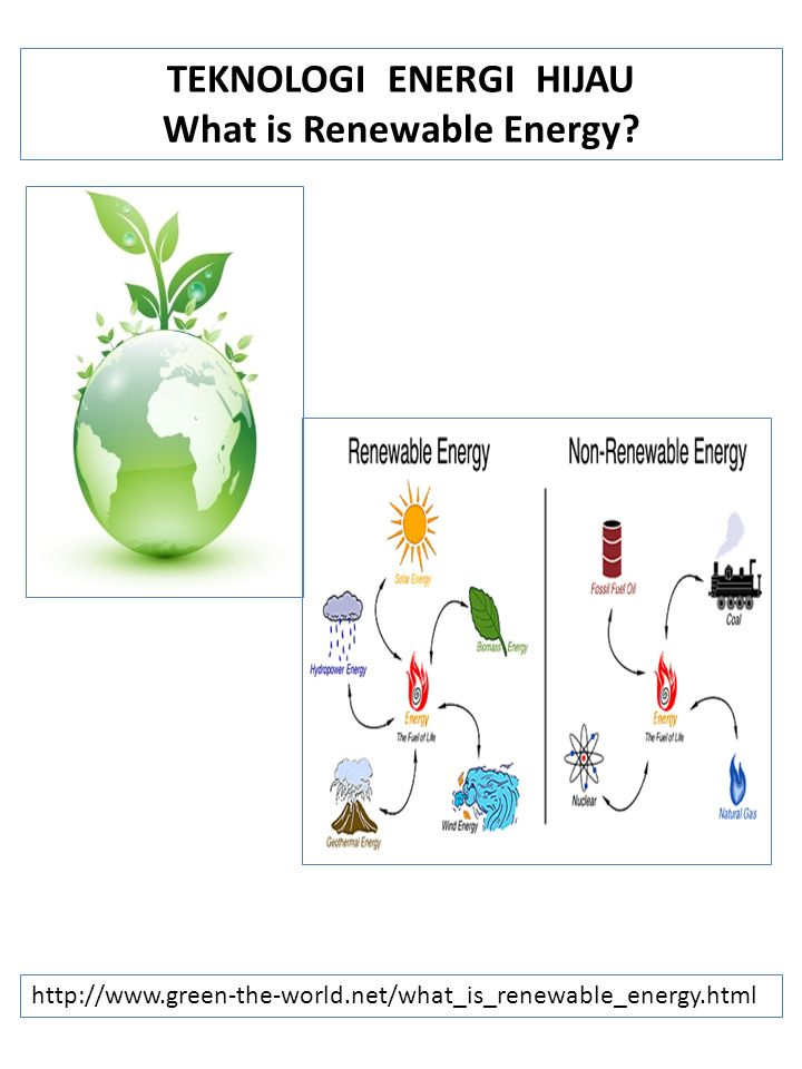 TEKNOLOGI ENERGI HIJAU What is Renewable Energy