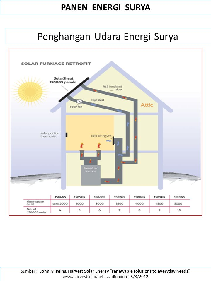 Penghangan Udara Energi Surya
