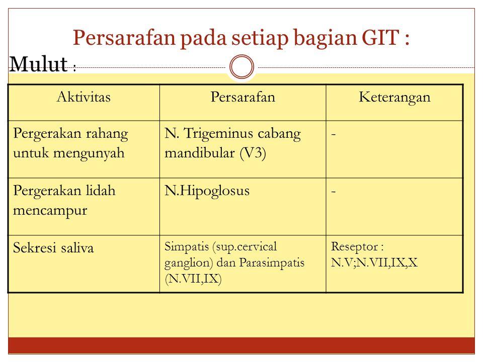 Persarafan pada setiap bagian GIT :