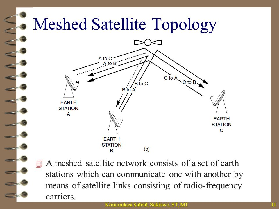 Meshed Satellite Topology