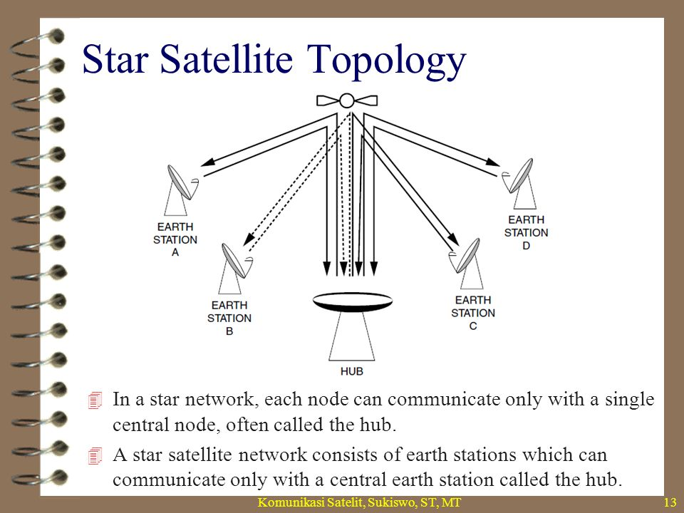 Star Satellite Topology