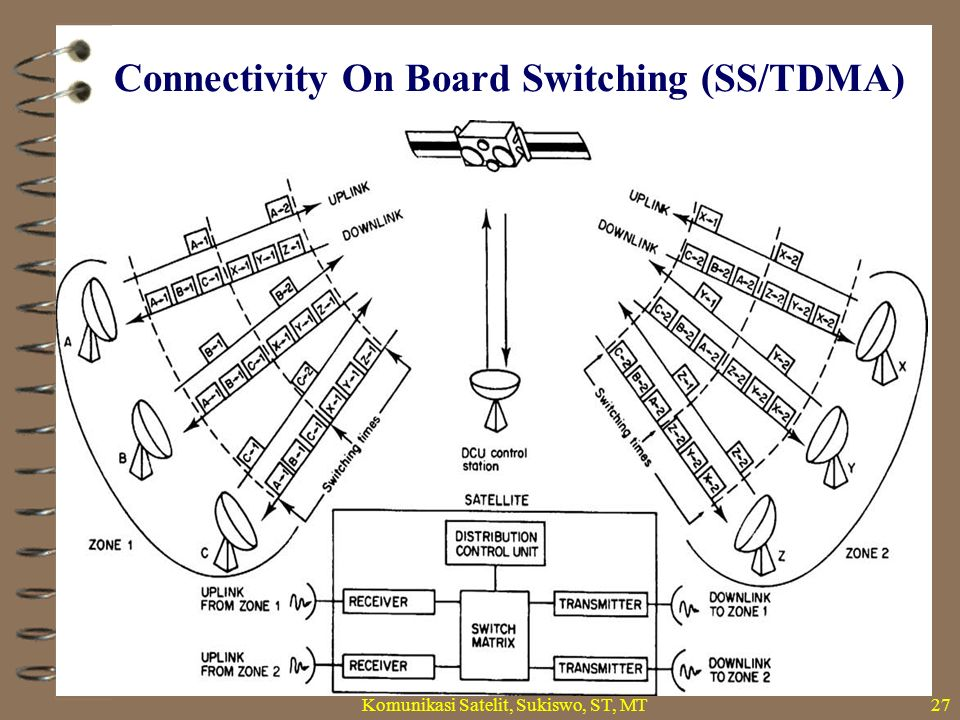 Connectivity On Board Switching (SS/TDMA)