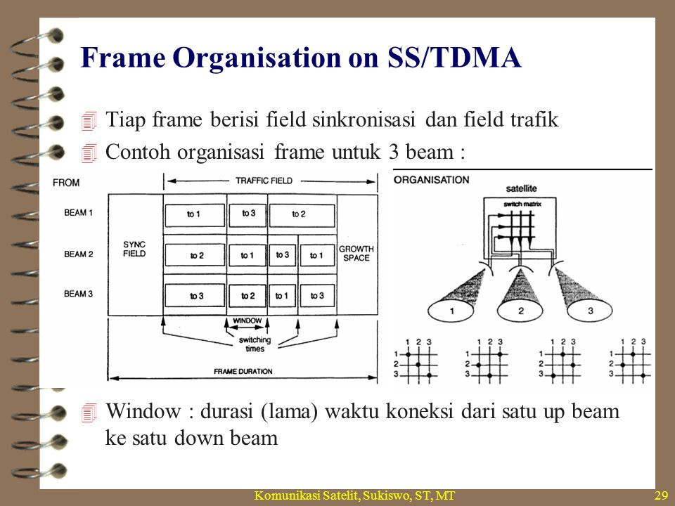 Frame Organisation on SS/TDMA