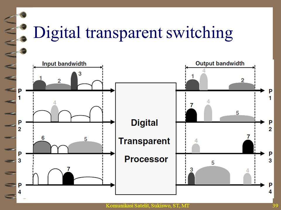 Digital transparent switching