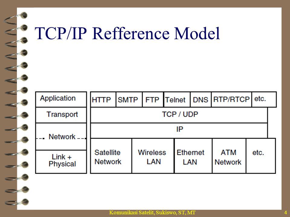 TCP/IP Refference Model