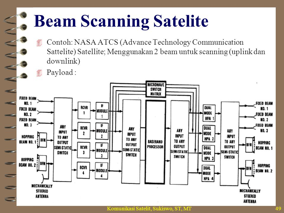 Beam Scanning Satelite