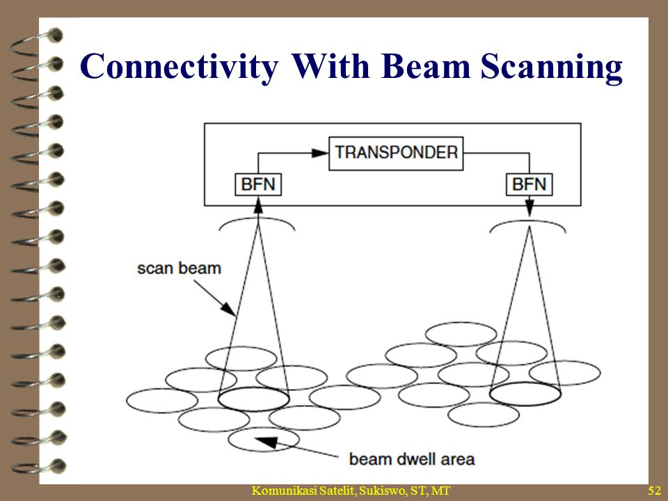 Connectivity With Beam Scanning