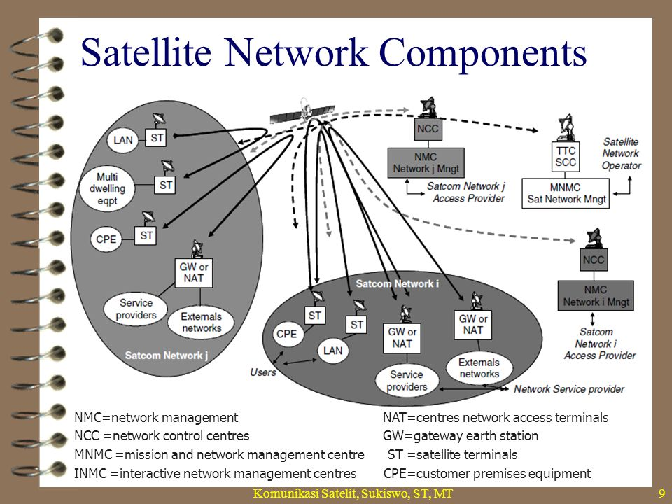 Satellite Network Components